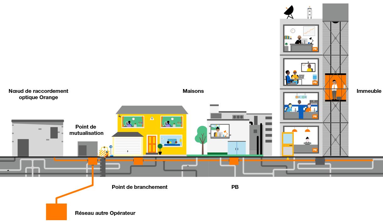 orange sn la fibre optique et ses avantages blog de razou. Black Bedroom Furniture Sets. Home Design Ideas